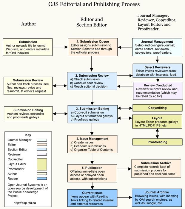 OJS szerkesztői és kiadási folyamat